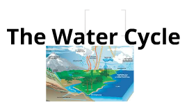 Copy of The Water Cylce by Noe and Landon