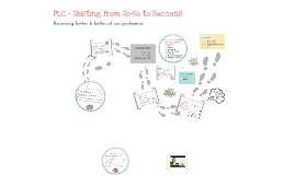PLC - Shifting from So-So to Success