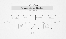Personal Literacy Timeline