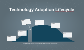 Copy of Technology Adoption Lifecycle