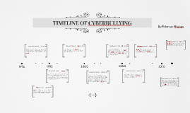 History of bullying timeline
