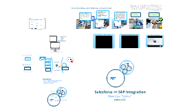 "Salesforce & SAP - Integration Show Case ""Service"" - no anim2"