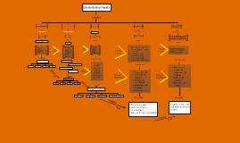 Ciclo de vida de un proyecto- Formulación y Evalucion de Proyectos