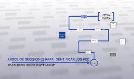 Copy of ARBOL DE DECISIONES PARA IDENTIFICAR LOS PCC