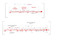 Línea de tiempo Siglo XX Chile