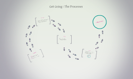 Get Going : The Processes