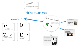 Copy of The Physics of Pinhole Cameras