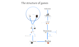 The Structure of Games