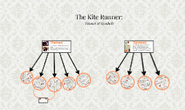 Themes & Symbols of The Kite Runner