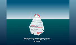 Legal Drafting Iceberg