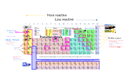 Copy of Periodic Table