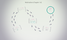 Motivation (Chapter 14)