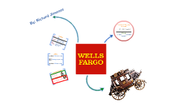 Wells Fargo Products and Services