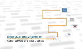 PROPUESTA DE MALLA CURRICULAR
