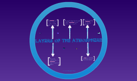 Layers Of The Atmosphere- Mr. Lattanzio- Kelly Higginbotham
