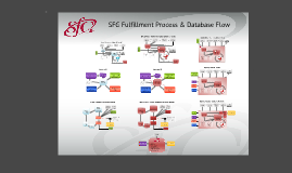 Copy of SFG Fulfillment Process & Database Flow