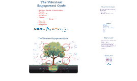 Copy of The Volunteer Engagement Cycle