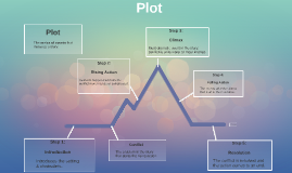 Short Story Unit Notes - Plot