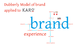 Dubberly Model of Brand