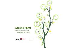 Copy of Second Home Campaign
