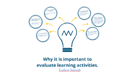 Copy of Why it is important to evaluate learning activities