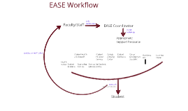 EASE Workflow