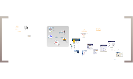 Copy of Evaluating a website