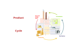 Product cycle Efico