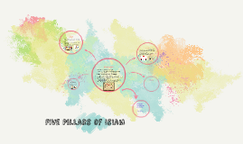Copy of FIve Pillars of IsIam BY: WEndy K
