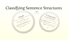 Copy of Copy of Classifying Sentence Structures