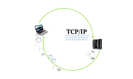 Team 2 – Present a concept map of the TCP/IP Internet protoc