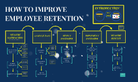 Copy of HOW TO IMPROVE EMPLOYEE RETENTION