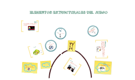 Copy of Elementos estructurales del juego