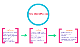 school should start later in the morning by anna fields on prezi masses of holy week