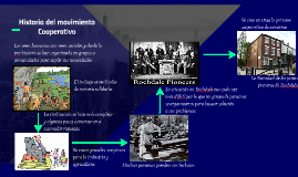 Historia del movimiento Cooperativo