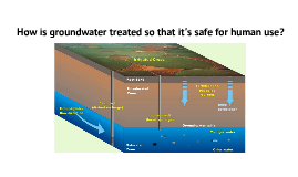 How is groundwater treated so that it's safe for human use?