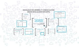 Copy of IGUALDAD DE GÉNERO Y COEDUCACIÓN DESDE EDUCACIÓN INFANTIL