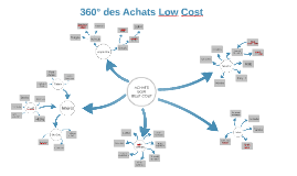 360° des Achats Low Cost