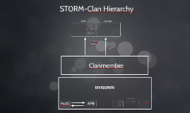 ST0RM-Clan Hierarchy