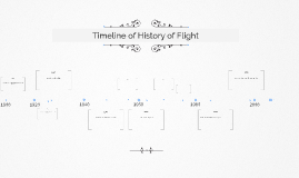 Timeline of History of Flight