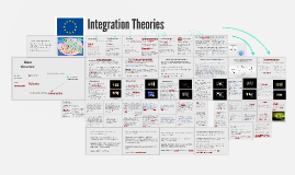 Copy of Integration Theories