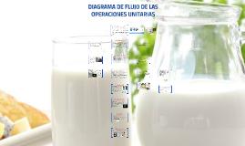DIAGRAMA DE FLUJO DE OPERACIONES UNITARIAS EN LOS PRODUCTOS LACTEOS