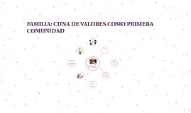 FAMILIA: CUNA DE VALORES COMO PRIMERA COMUNIDAD