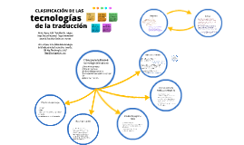 Clasificación de las tecnologías de la traducción