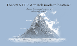 Theory & EBP: A match made in heaven?