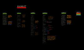 Hamlet - Act III