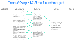 Copy of NORAD - Theory of Change