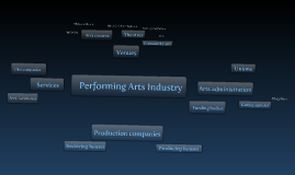 Different performing arts organisations