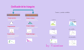 Copy of clasificación de los triangulos