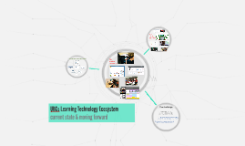 UBCs Learning Technology Ecosystem